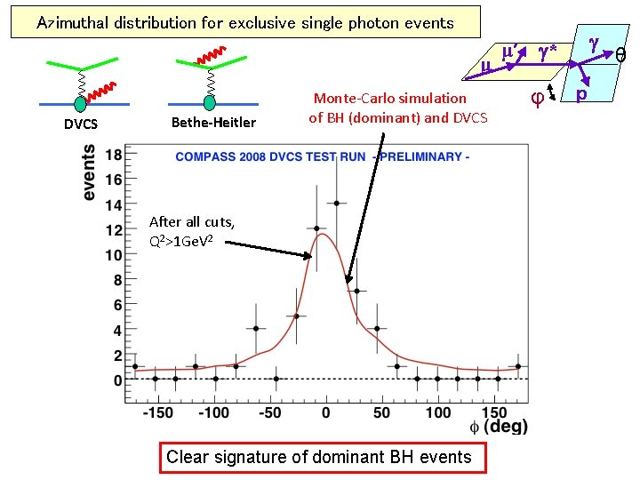 Azimuthal distribution for exclusive single photon events μ DVCS Bethe-Heitler Monte-Carlo simulation of BH