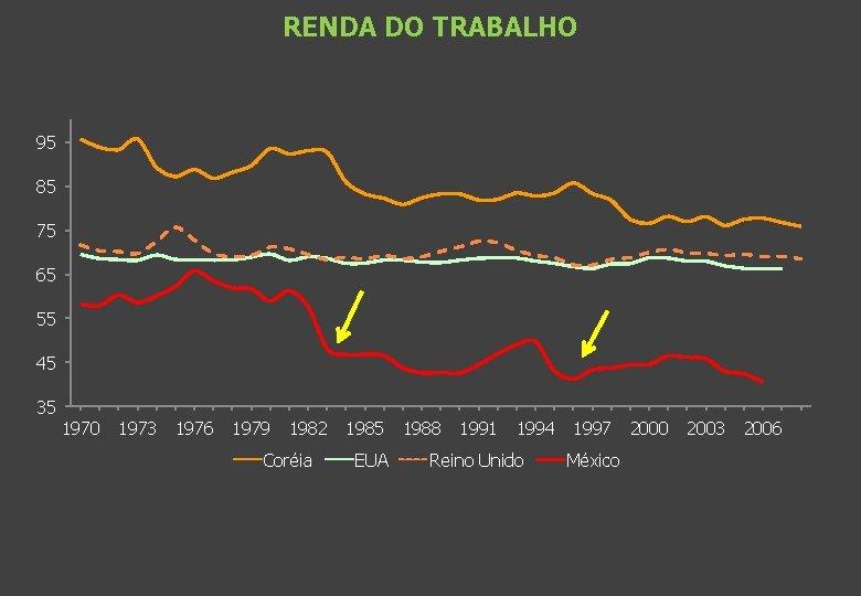 RENDA DO TRABALHO 95 85 75 65 55 45 35 1970 1973 1976 1979