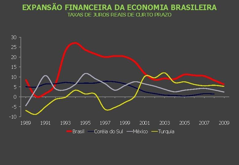 EXPANSÃO FINANCEIRA DA ECONOMIA BRASILEIRA TAXAS DE JUROS REAIS DE CURTO PRAZO 30 25