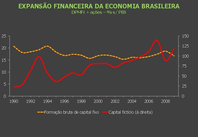 EXPANSÃO FINANCEIRA DA ECONOMIA BRASILEIRA DPMFi + ações – % s/ PIB 25 150