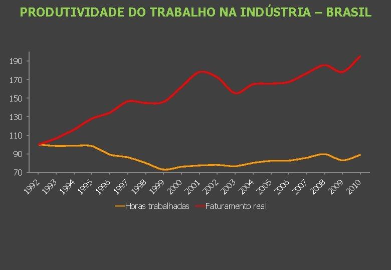 PRODUTIVIDADE DO TRABALHO NA INDÚSTRIA – BRASIL 190 170 150 130 110 90 Horas