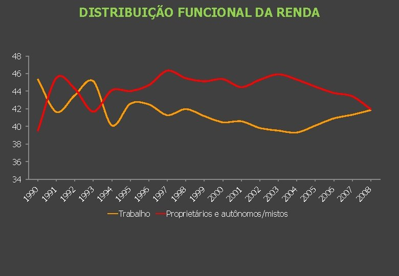 DISTRIBUIÇÃO FUNCIONAL DA RENDA 48 46 44 42 40 38 36 Trabalho Proprietários e