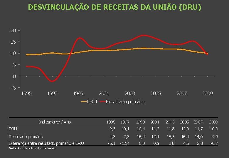 DESVINCULAÇÃO DE RECEITAS DA UNIÃO (DRU) 20 15 10 5 0 -5 1997 1999