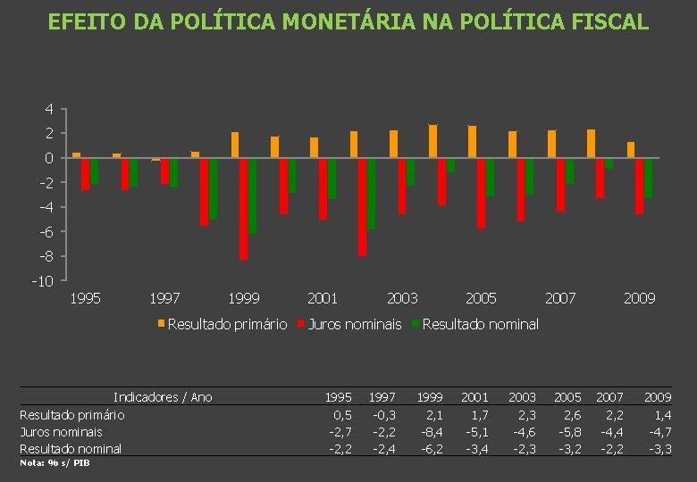EFEITO DA POLÍTICA MONETÁRIA NA POLÍTICA FISCAL 4 2 0 -2 -4 -6 -8
