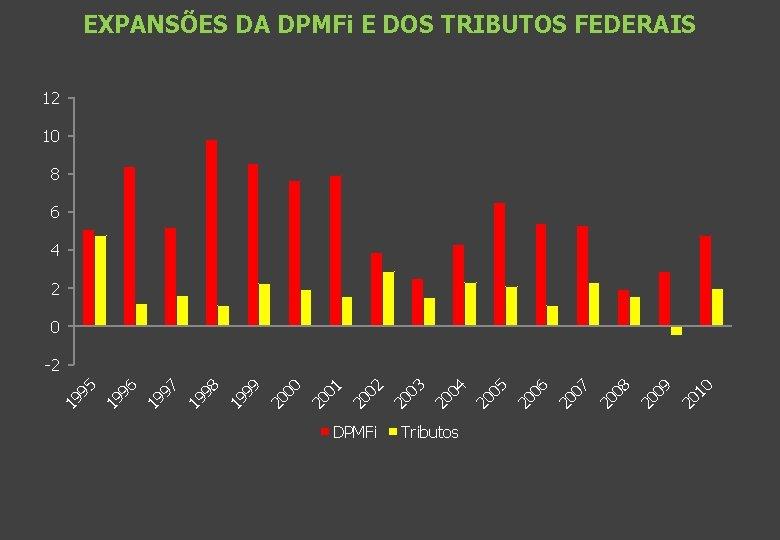 EXPANSÕES DA DPMFi E DOS TRIBUTOS FEDERAIS 12 10 8 6 4 2 0