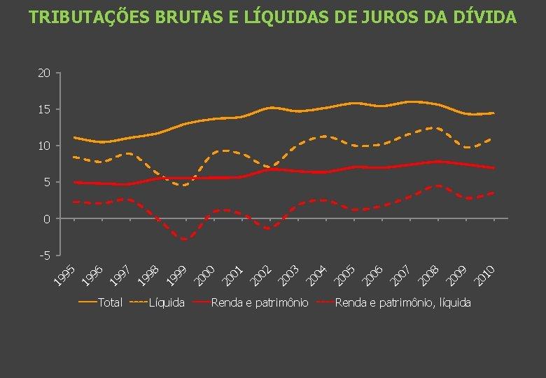 TRIBUTAÇÕES BRUTAS E LÍQUIDAS DE JUROS DA DÍVIDA 20 15 10 5 0 Total