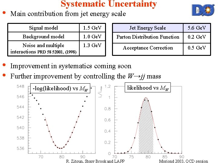 • • • Systematic Uncertainty Main contribution from jet energy scale Signal model