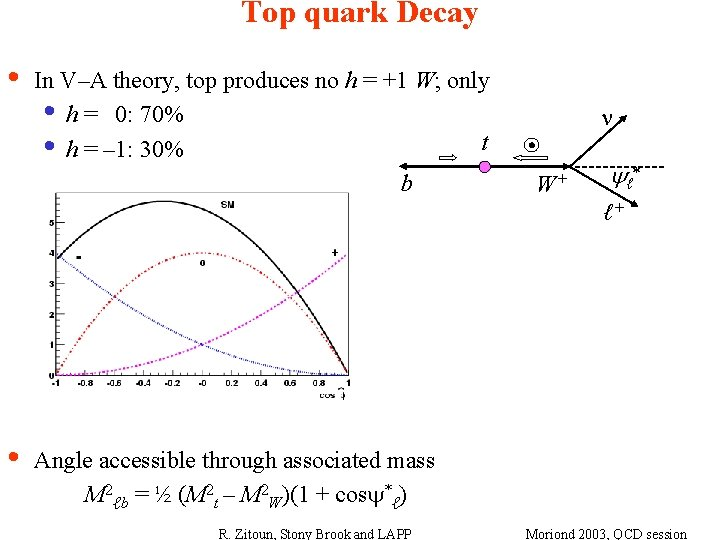 Top quark Decay • In V–A theory, top produces no h = +1 W;