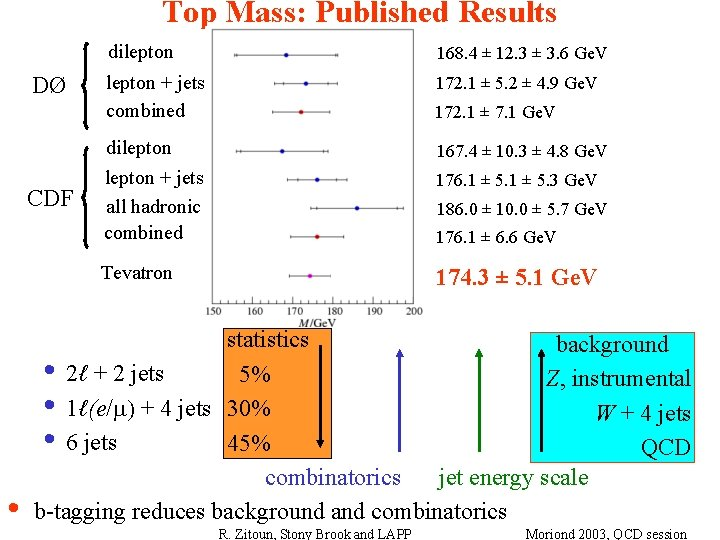Top Mass: Published Results DØ CDF dilepton 168. 4 ± 12. 3 ± 3.