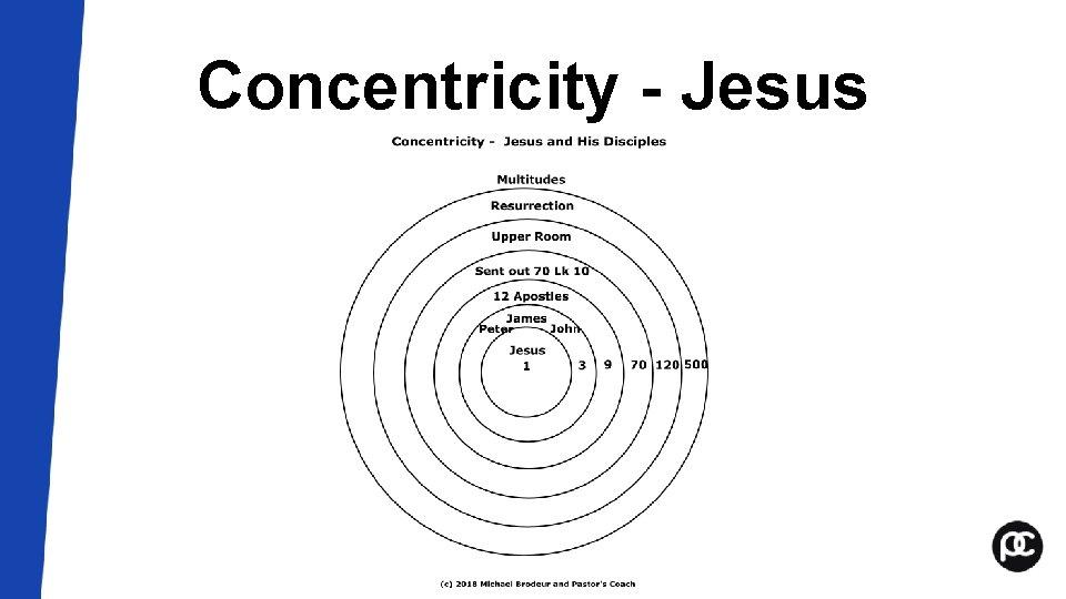 Concentricity - Jesus