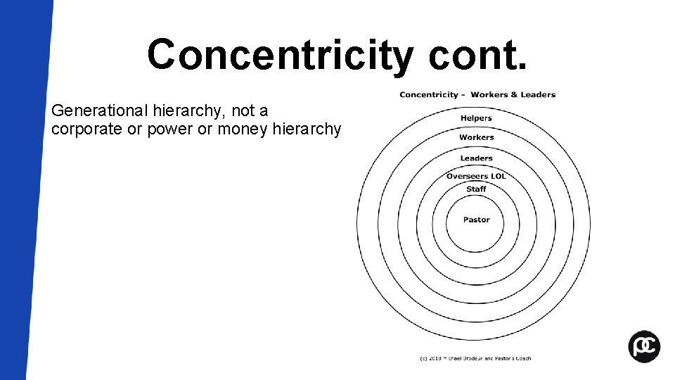 Concentricity cont. Generational hierarchy, not a corporate or power or money hierarchy