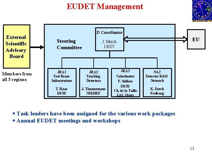 EUDET Management External Scientific Advisory Board Members from all 3 regions I 3 Coordinator