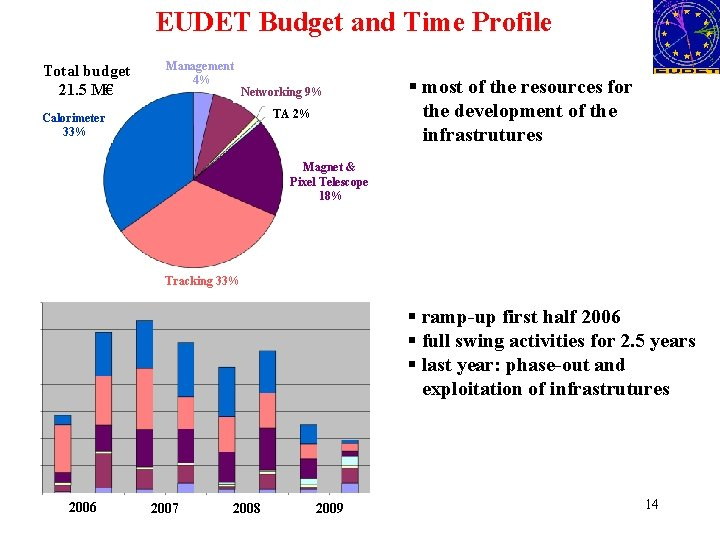EUDET Budget and Time Profile Total budget 21. 5 M€ Management 4% Networking 9%