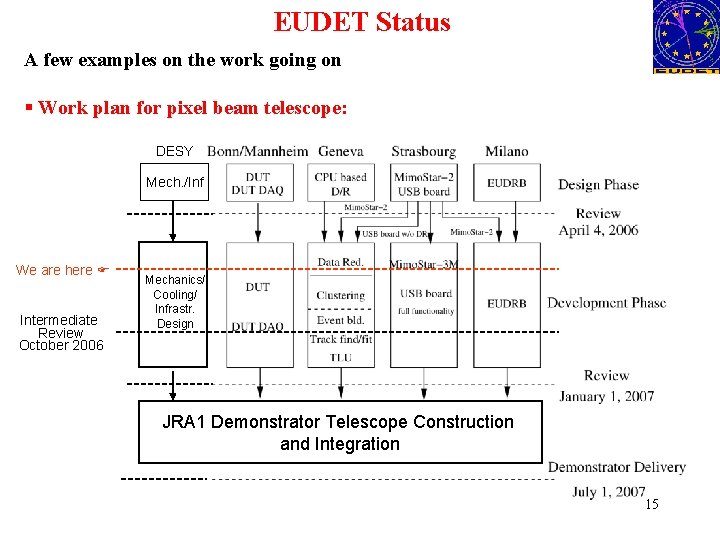 EUDET Status A few examples on the work going on § Work plan for