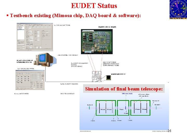 EUDET Status § Testbench existing (Mimosa chip, DAQ board & software): Simulation of final