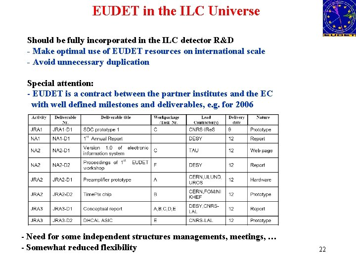 EUDET in the ILC Universe Should be fully incorporated in the ILC detector R&D