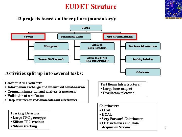EUDET Struture I 3 projects based on three pilars (mandatory): EUDET Network Transnational Access