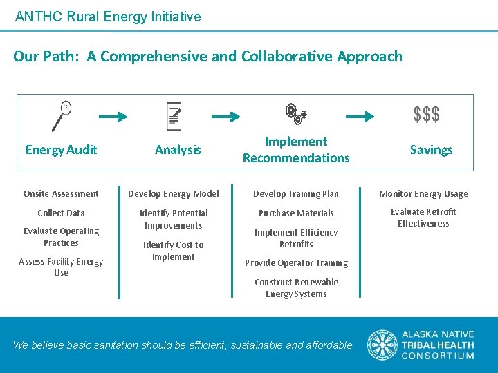 ANTHC Rural Energy Initiative Our Path: A Comprehensive and Collaborative Approach Energy Audit Analysis