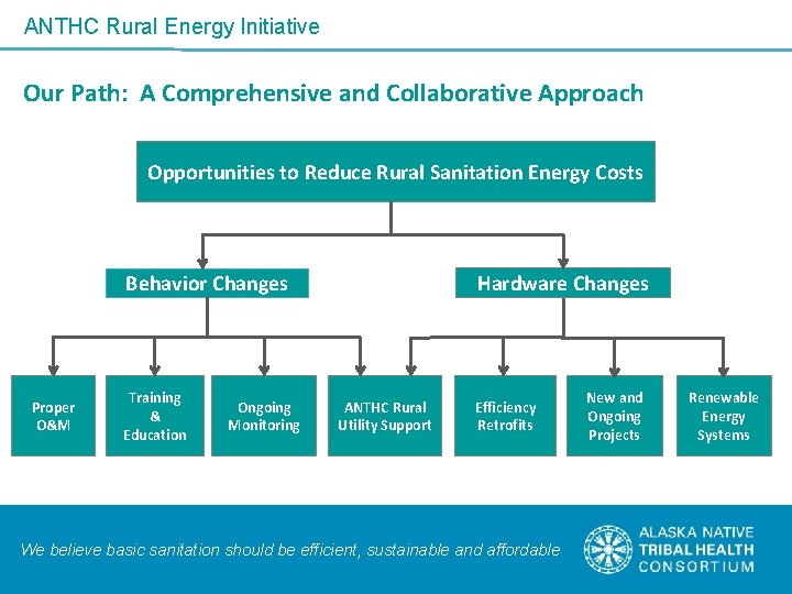 ANTHC Rural Energy Initiative Our Path: A Comprehensive and Collaborative Approach Opportunities to Reduce