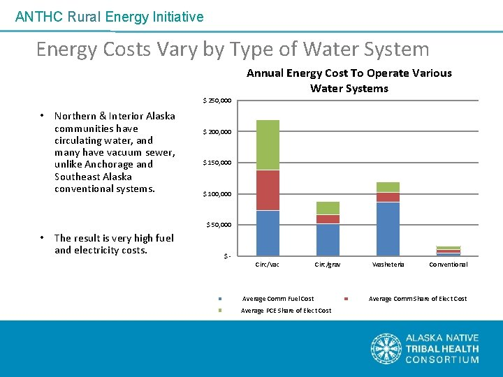 ANTHC Rural Energy Initiative Energy Costs Vary by Type of Water System Annual Energy