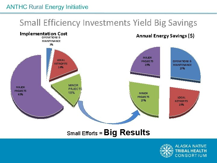 Small Efficiency Investments Yield Big Savings Implementation Cost Annual Energy Savings ($) OPERATIONS &