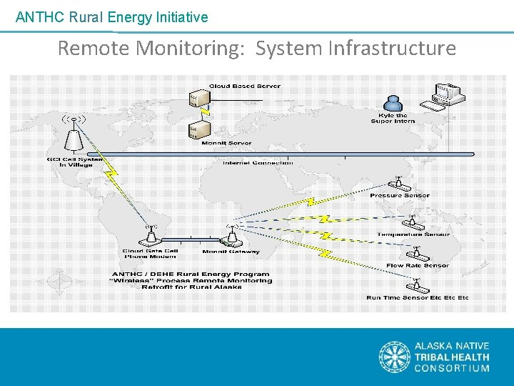 ANTHC Rural Energy Initiative Remote Monitoring: System Infrastructure