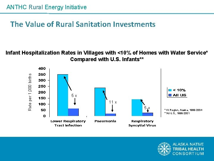ANTHC Rural Energy Initiative The Value of Rural Sanitation Investments Rate per 1, 000