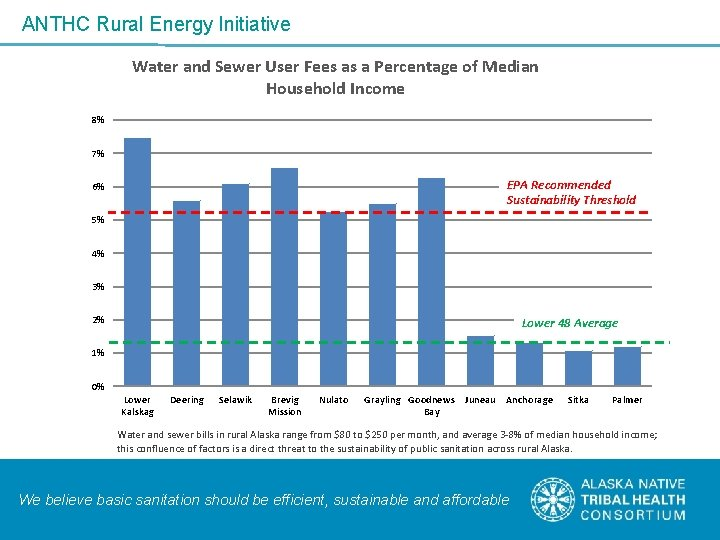 ANTHC Rural Energy Initiative Water and Sewer User Fees as a Percentage of Median
