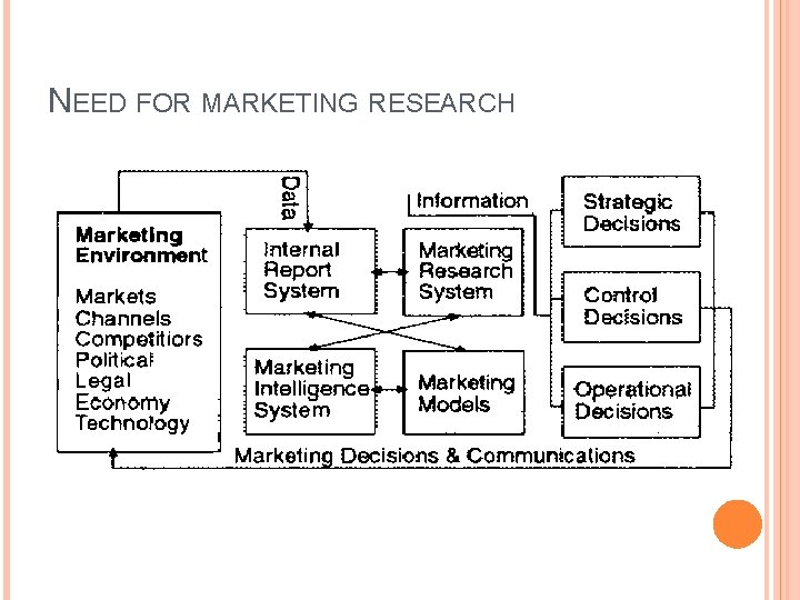 NEED FOR MARKETING RESEARCH