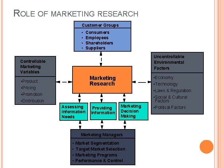 ROLE OF MARKETING RESEARCH Customer Groups • • Consumers Employees Shareholders Suppliers Uncontrollable Environmental