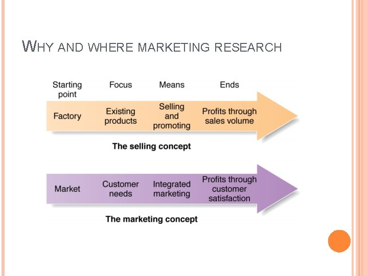 WHY AND WHERE MARKETING RESEARCH