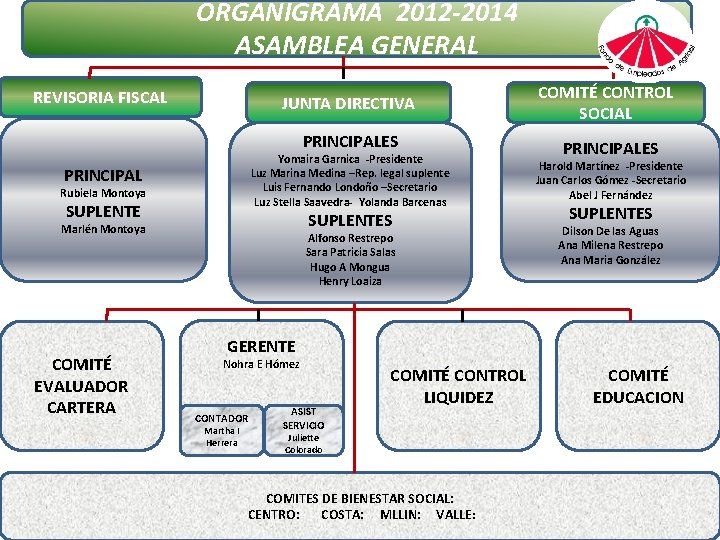 ORGANIGRAMA 2012 -2014 ASAMBLEA GENERAL REVISORIA FISCAL JUNTA DIRECTIVA COMITÉ CONTROL SOCIAL PRINCIPALES Yomaira