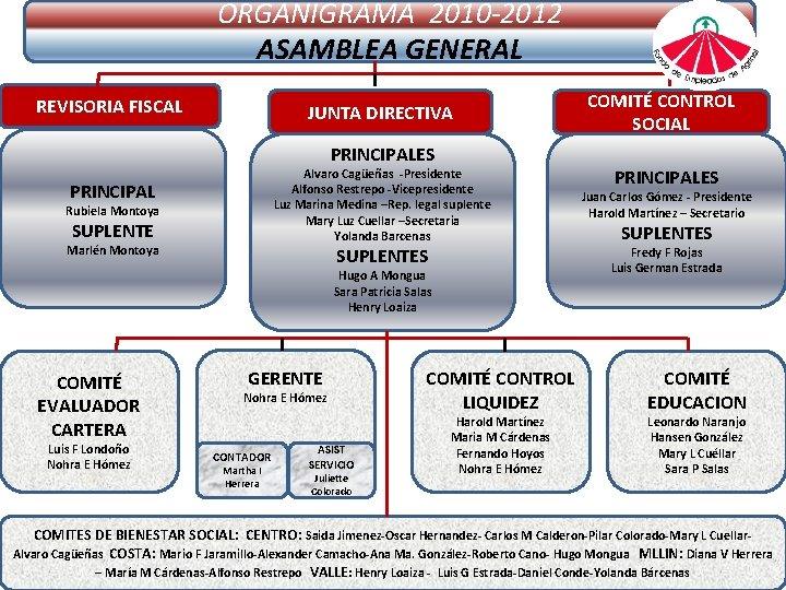 ORGANIGRAMA 2010 -2012 ASAMBLEA GENERAL REVISORIA FISCAL JUNTA DIRECTIVA PRINCIPALES Alvaro Cagüeñas -Presidente Alfonso