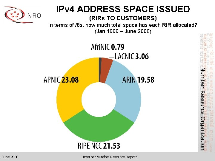 IPv 4 ADDRESS SPACE ISSUED (RIRs TO CUSTOMERS) In terms of /8 s, how