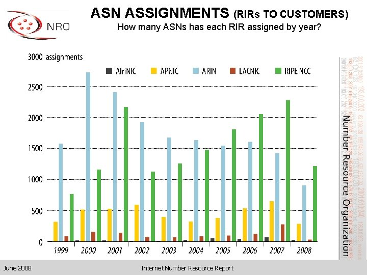 ASN ASSIGNMENTS (RIRs TO CUSTOMERS) How many ASNs has each RIR assigned by year?