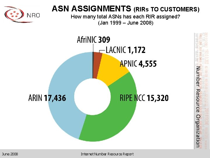 ASN ASSIGNMENTS (RIRs TO CUSTOMERS) How many total ASNs has each RIR assigned? (Jan