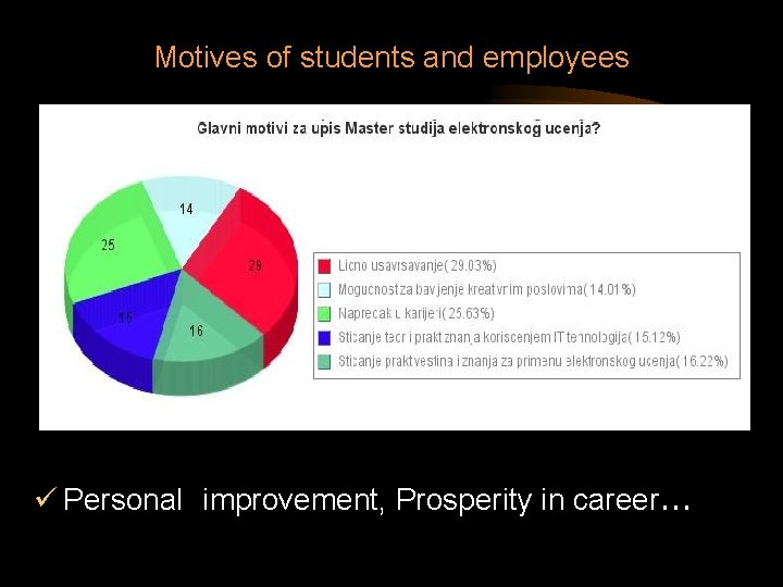 Motives of students and employees ü Personal improvement, Prosperity in career. . .