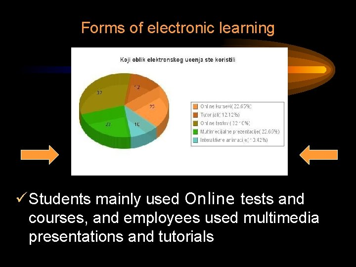 Forms of electronic learning ü Students mainly used Online tests and courses, and employees