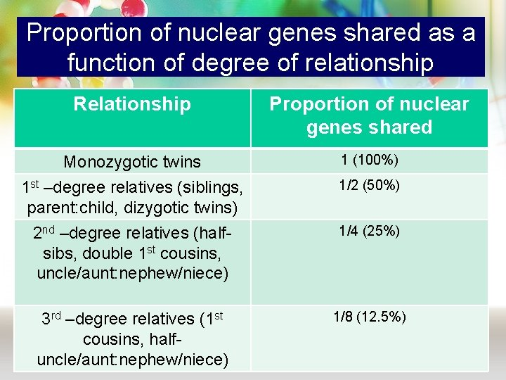Proportion of nuclear genes shared as a function of degree of relationship Relationship Proportion