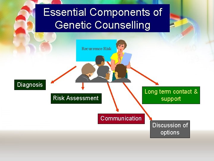 Essential Components of Genetic Counselling Recurrence Risk Diagnosis Long term contact & support Risk