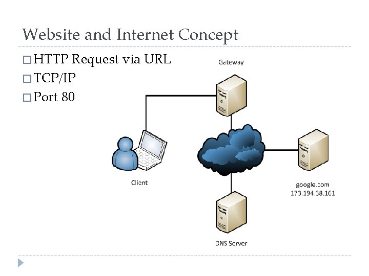 Website and Internet Concept � HTTP Request via URL � TCP/IP � Port 80