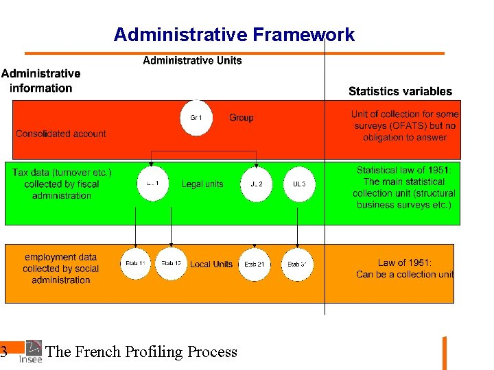 3 Administrative Framework The French Profiling Process
