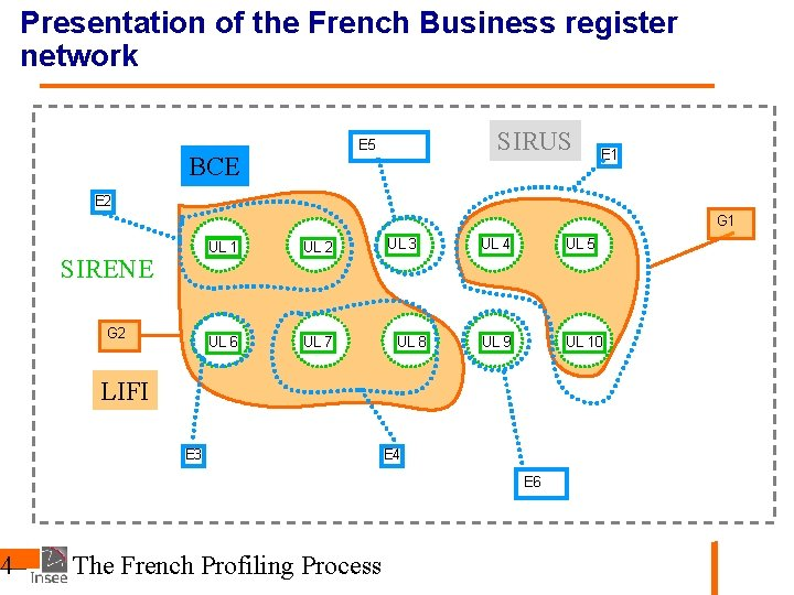Presentation of the French Business register network 44 SIRUS E 5 BCE E 1