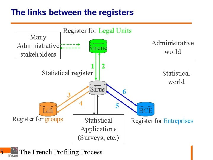 55 The links between the registers Many Administrative stakeholders Register for Legal Units Sirene