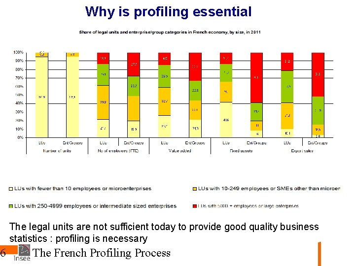 6 Why is profiling essential The legal units are not sufficient today to provide