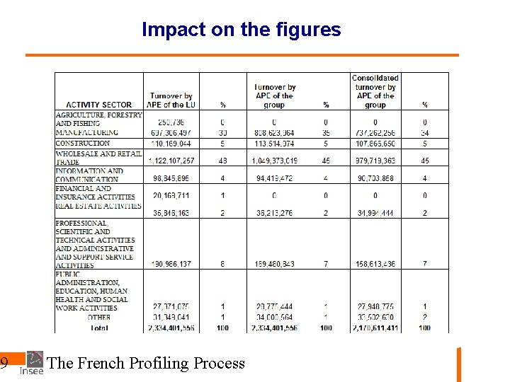 9 Impact on the figures The French Profiling Process