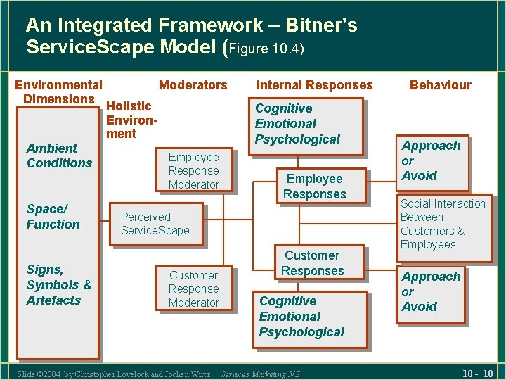 An Integrated Framework – Bitner's Service. Scape Model (Figure 10. 4) Environmental Dimensions Ambient