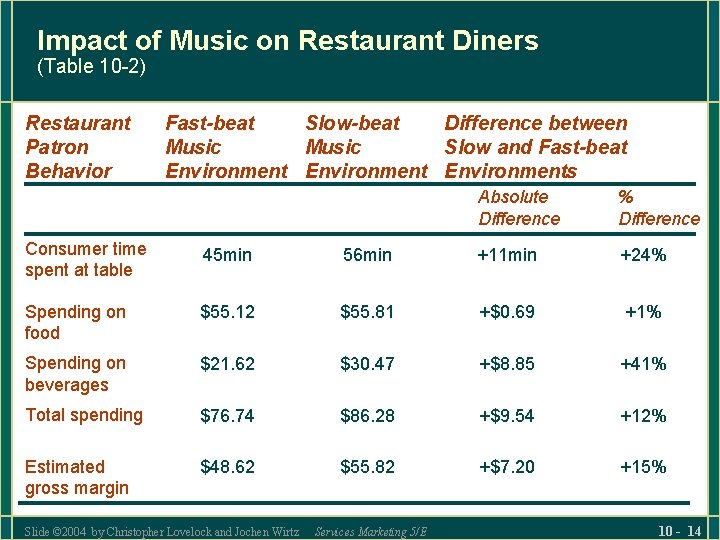 Impact of Music on Restaurant Diners (Table 10 -2) Restaurant Patron Behavior Fast-beat Slow-beat