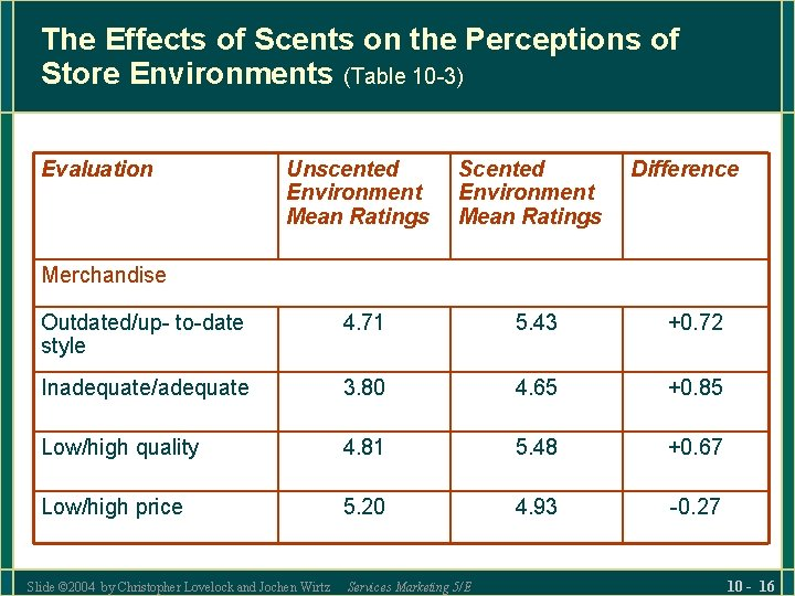 The Effects of Scents on the Perceptions of Store Environments (Table 10 -3) Evaluation