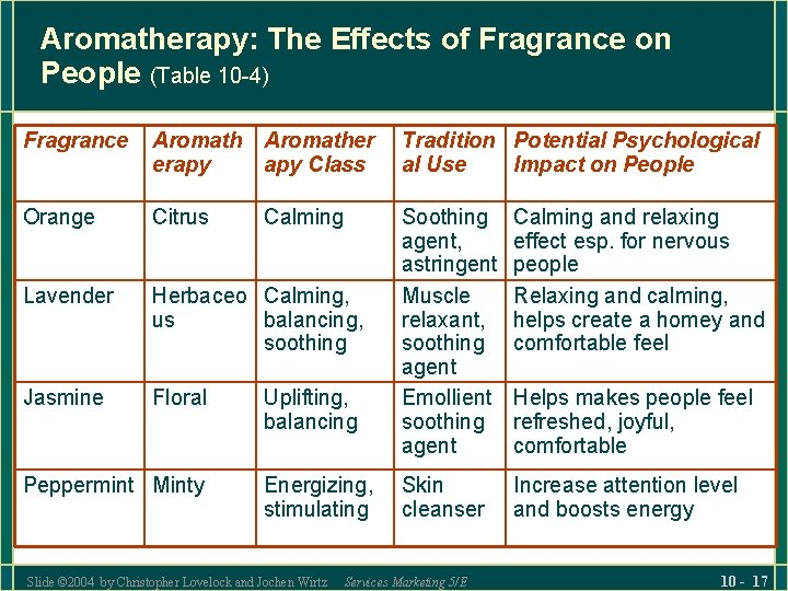 Aromatherapy: The Effects of Fragrance on People (Table 10 -4) Fragrance Aromather erapy Class